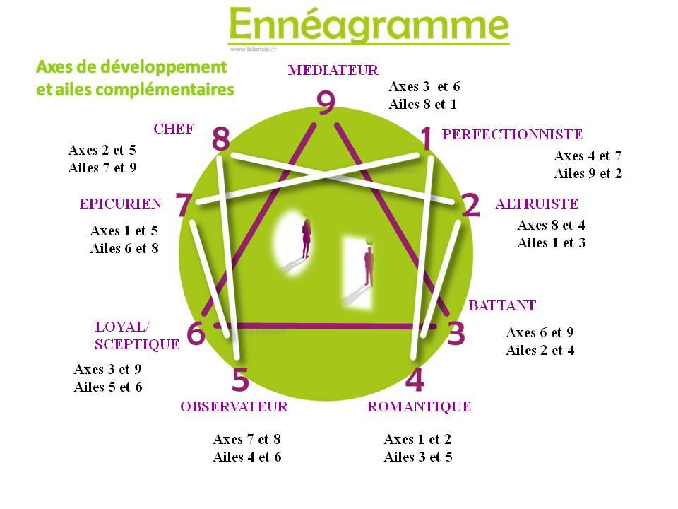 enneagramme axes et ailes - Copie