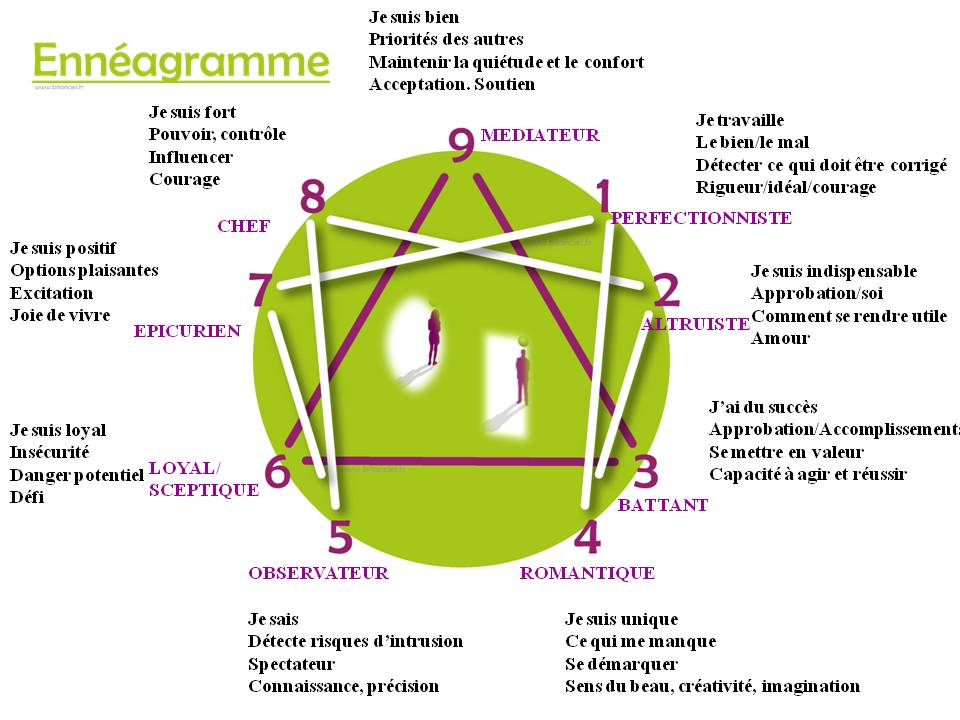 enneagramme descriptif - Copie